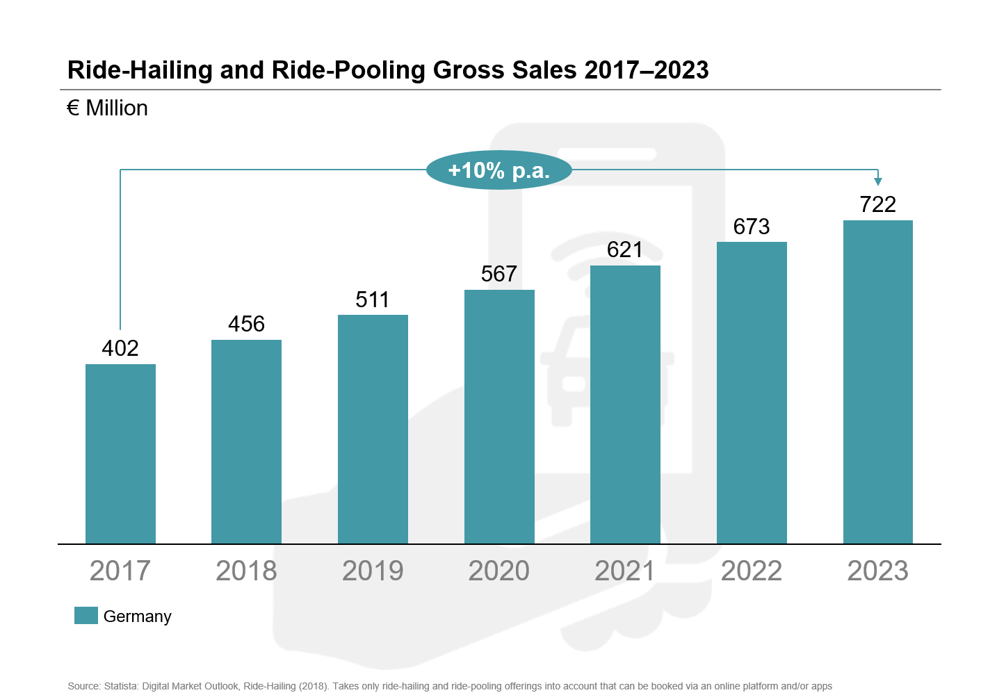 Ride-Hailing and Ride-Pooling