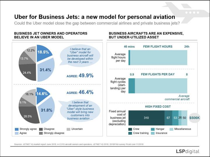 <span><span>Uber model for Business Jets: a new approach for personal air travel?</span></span>
