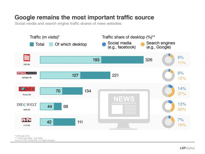 Social mediaand search engine traffic shares of news websites