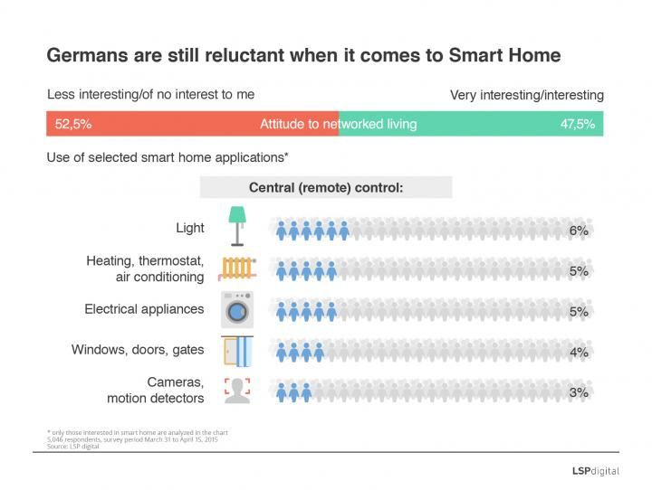 Germans are still reluctant when it comes to Smart Home