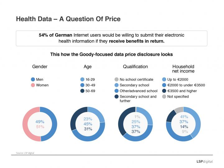 Health Data - A Question Of Price