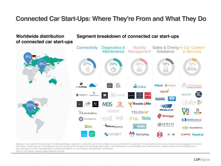 Connected Car Startups