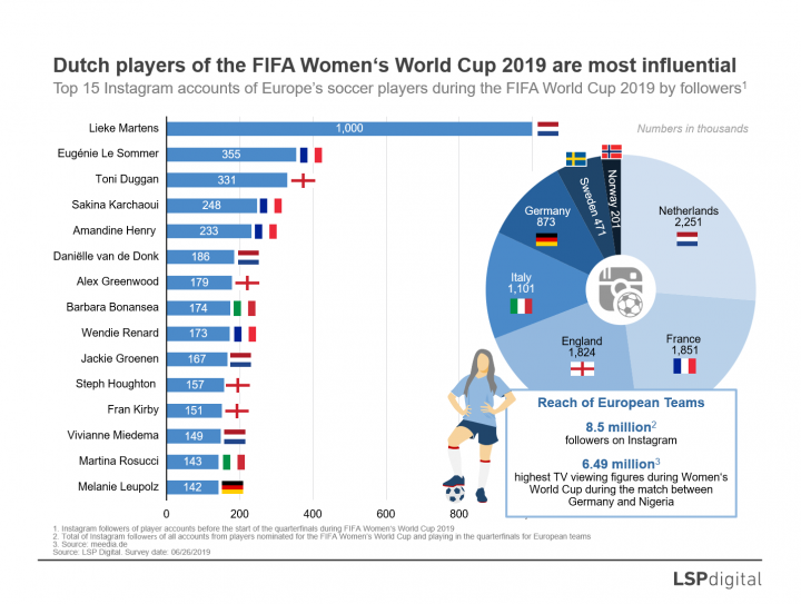 """<span lang=""""EN-US"""" xml:lang=""""EN-US""""><span>Dutch players of the FIFA Women's World Cup 2019 are most influential</span></span>"""
