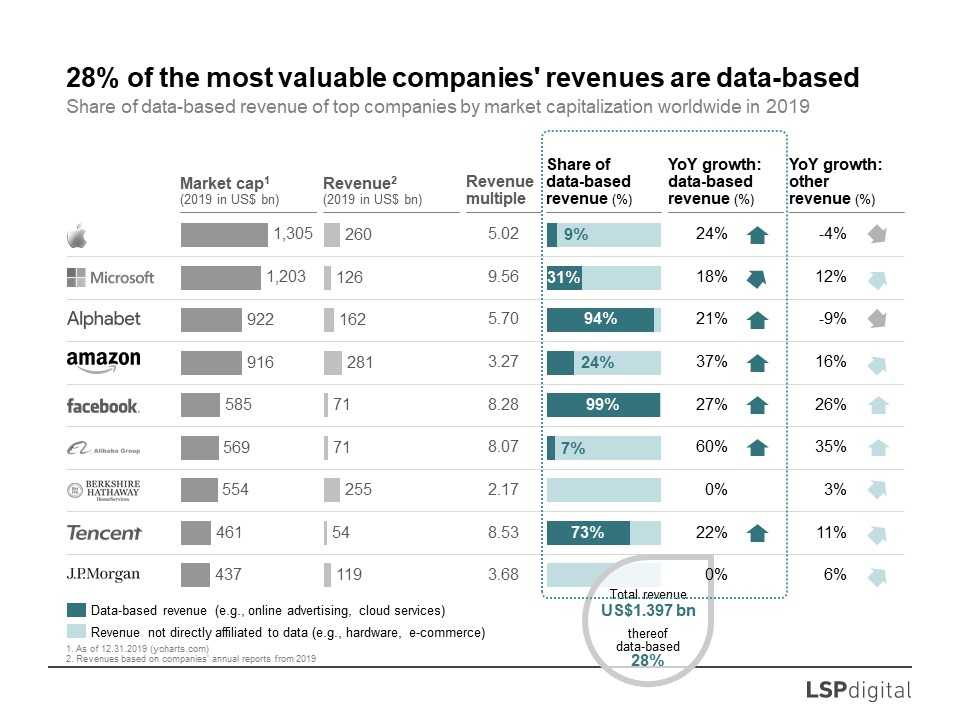 picture 2 - 28% of the most valuable companies' revenues are data-based