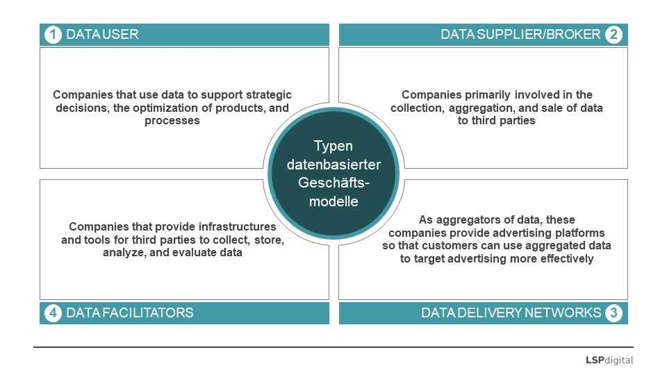 picture 1 - data-based business models