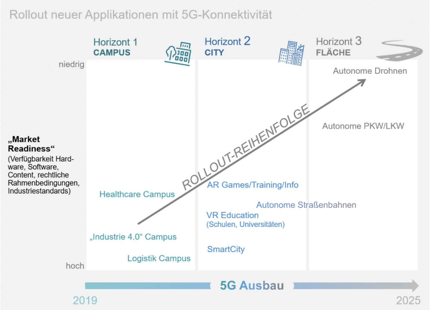 The Three Horizons of 5G Applications