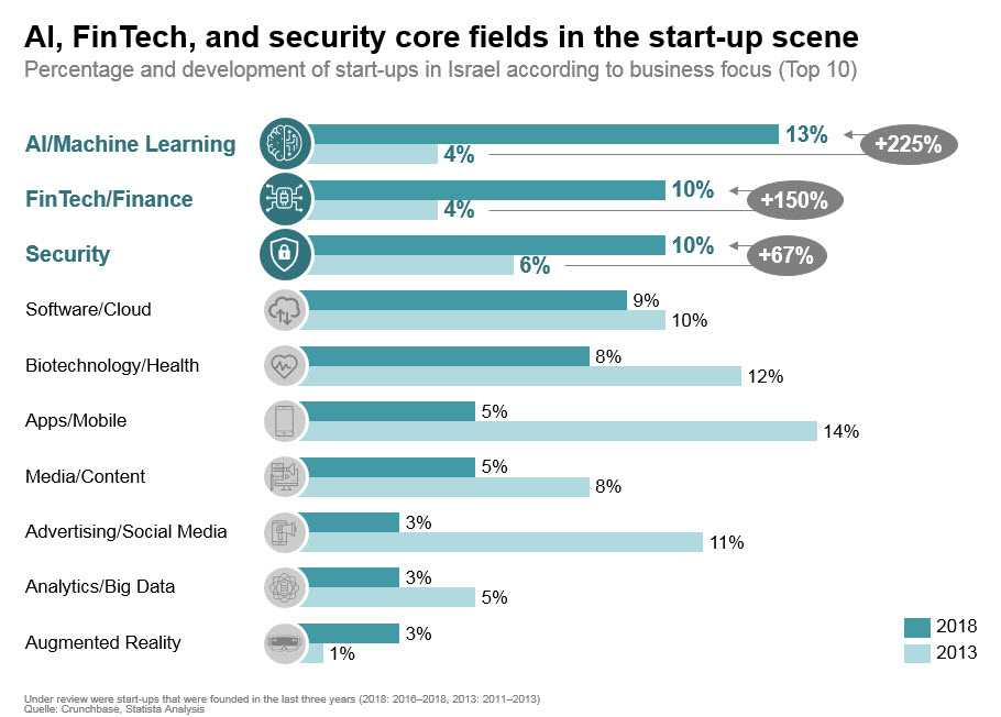 AI, FinTech and Security are core areas of the Israeli startups