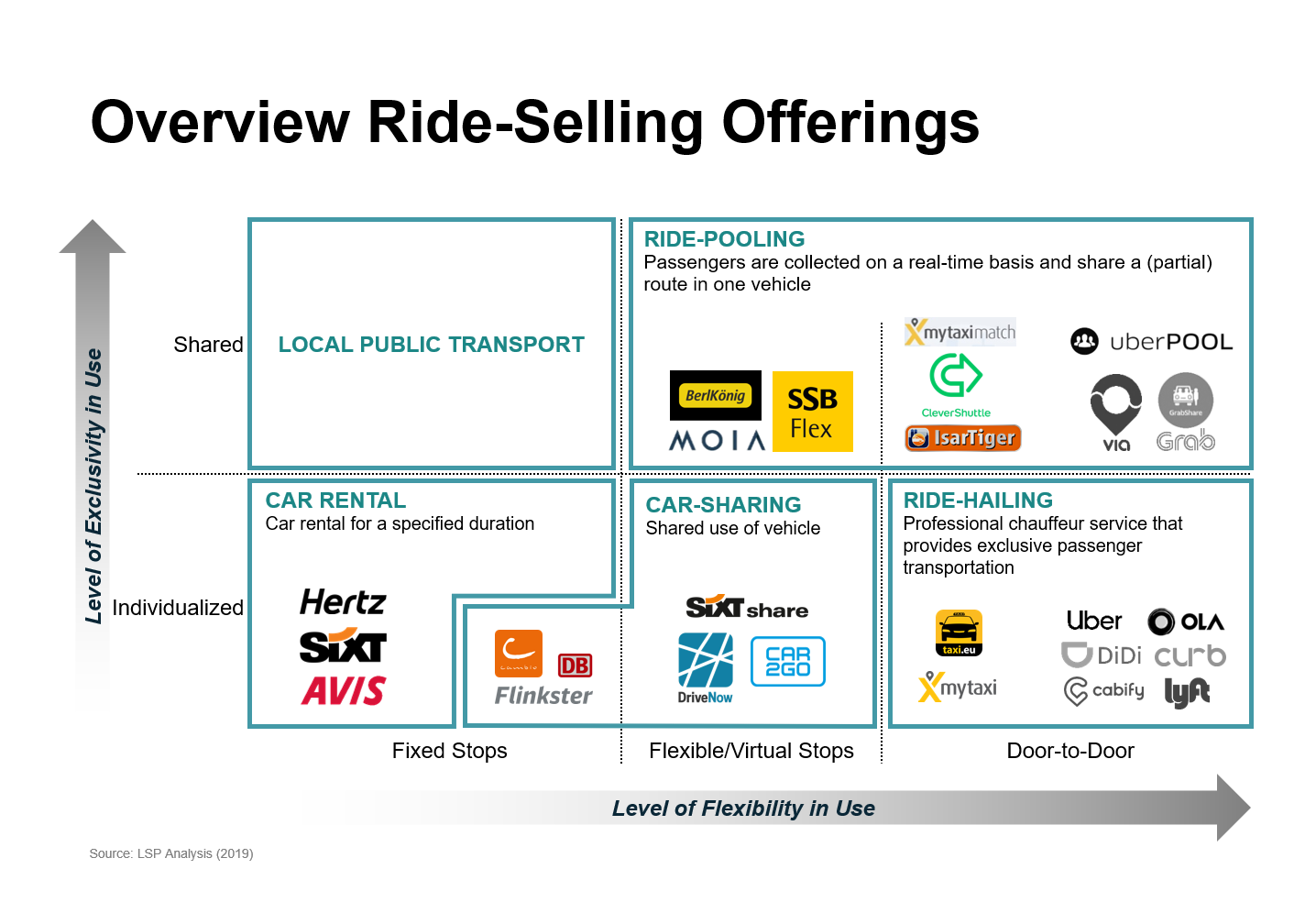 Ride-Selling Offerings