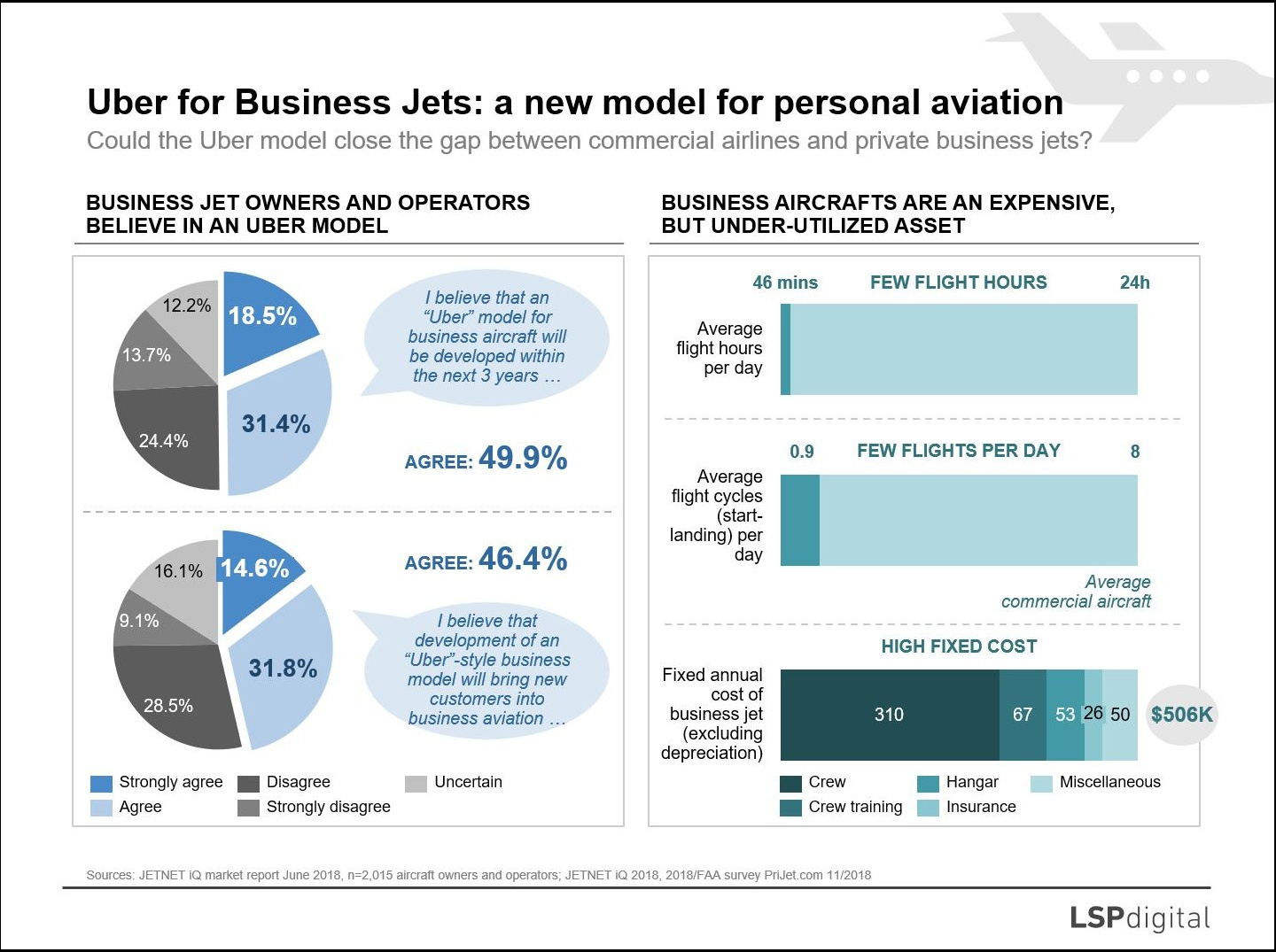 Uber model for Business Jets: a new approach for personal air travel?