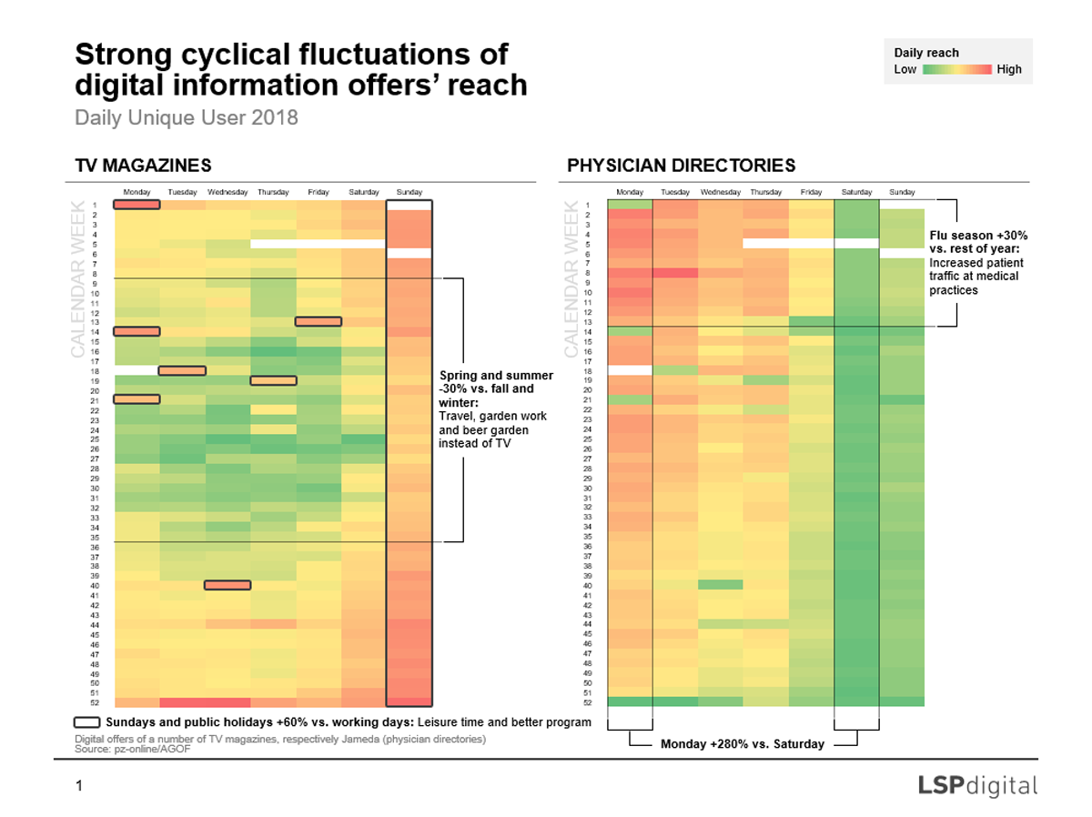 Strong cyclical fluctuations of digital information offers' reach