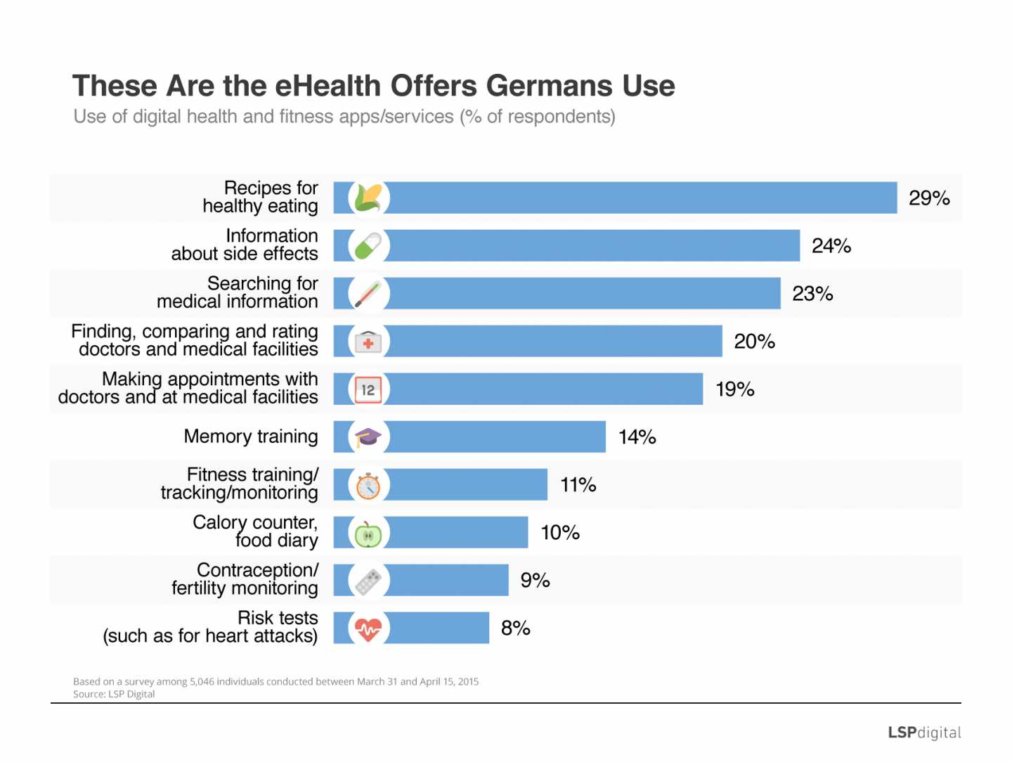 These Are the eHealth Offers Germans Use