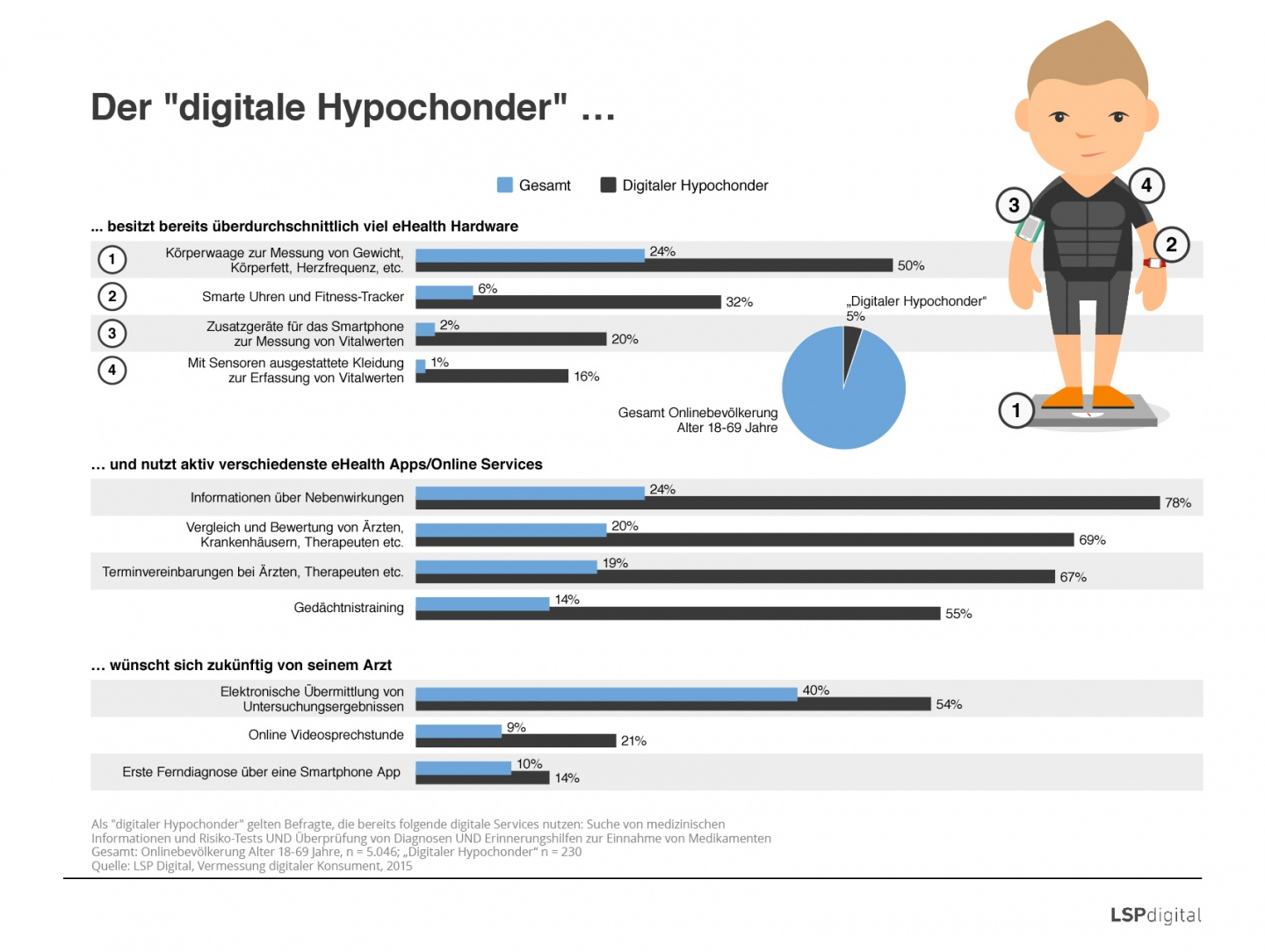 Digitale Hypochonder