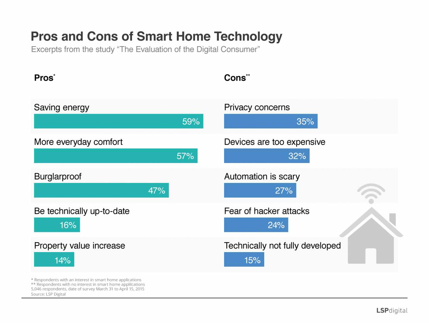 Pros and Cons of Smart Living
