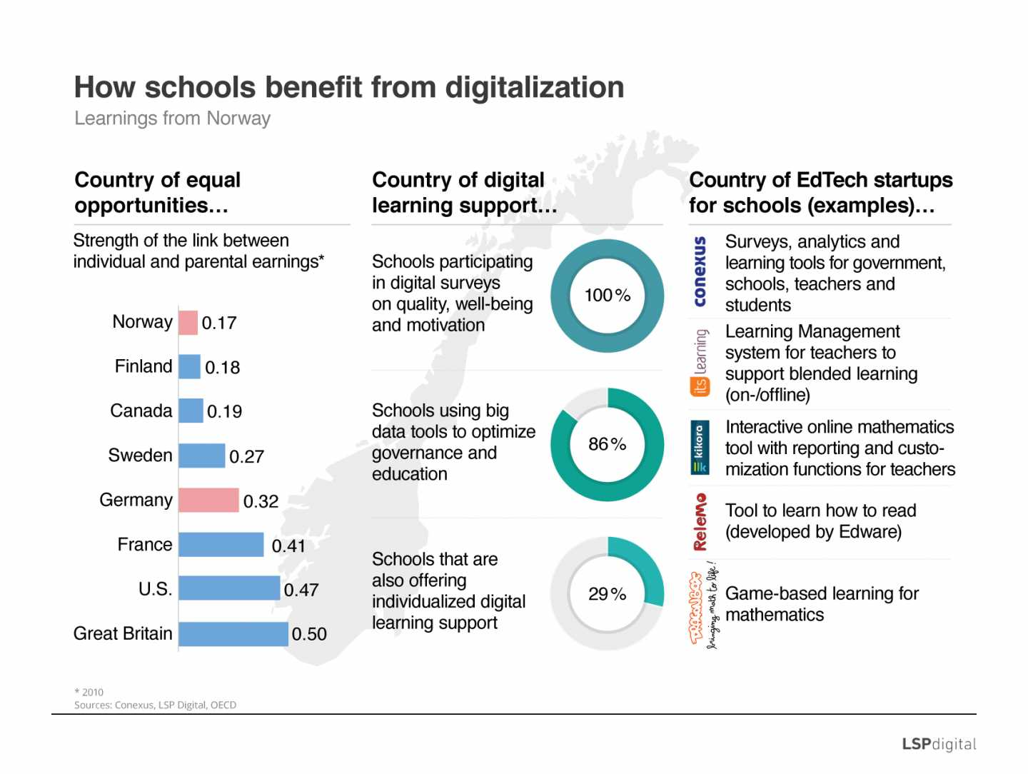 How school benefit from digitalization