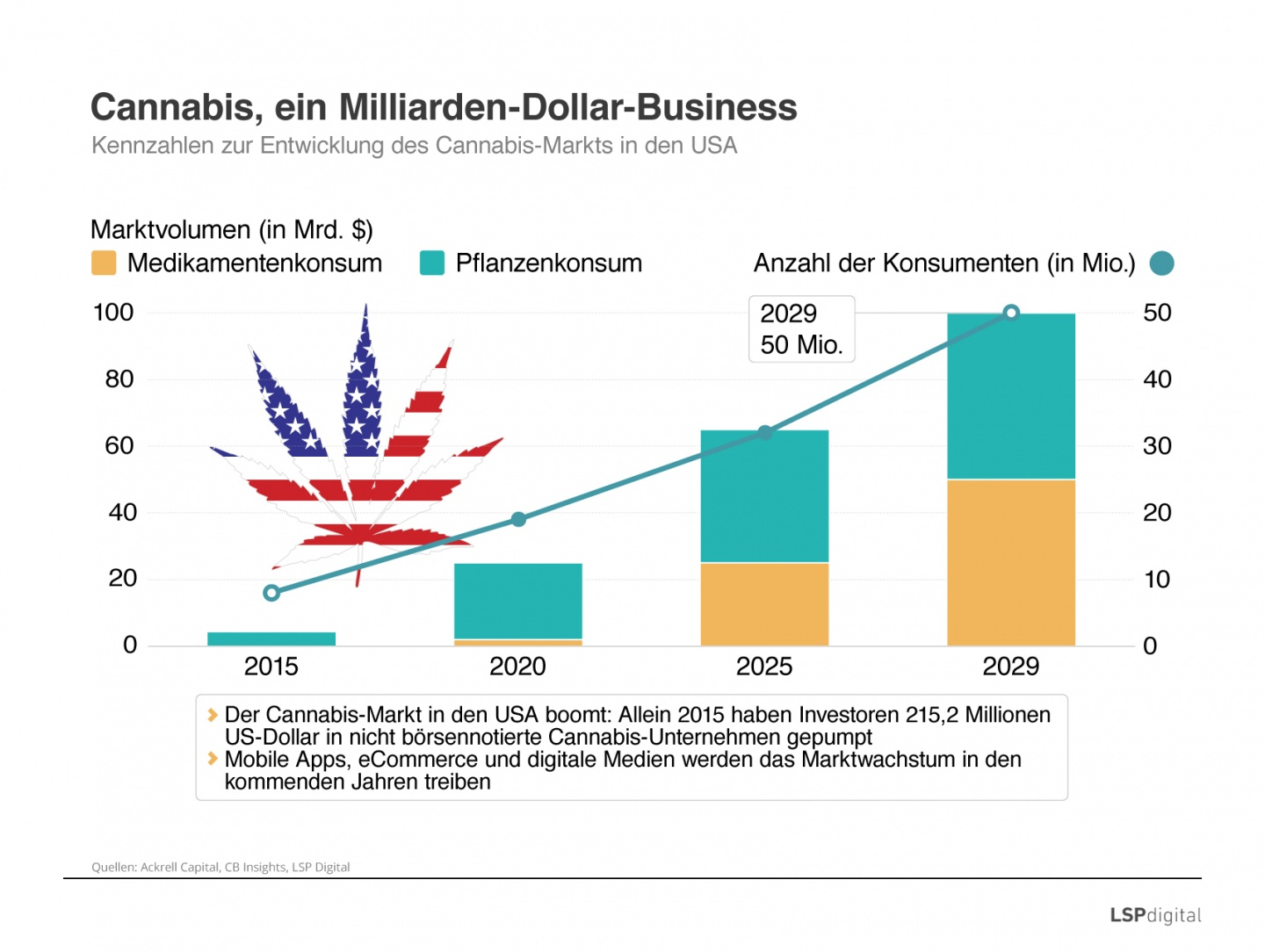 Cannabis, ein Milliarden-Dollar-Business