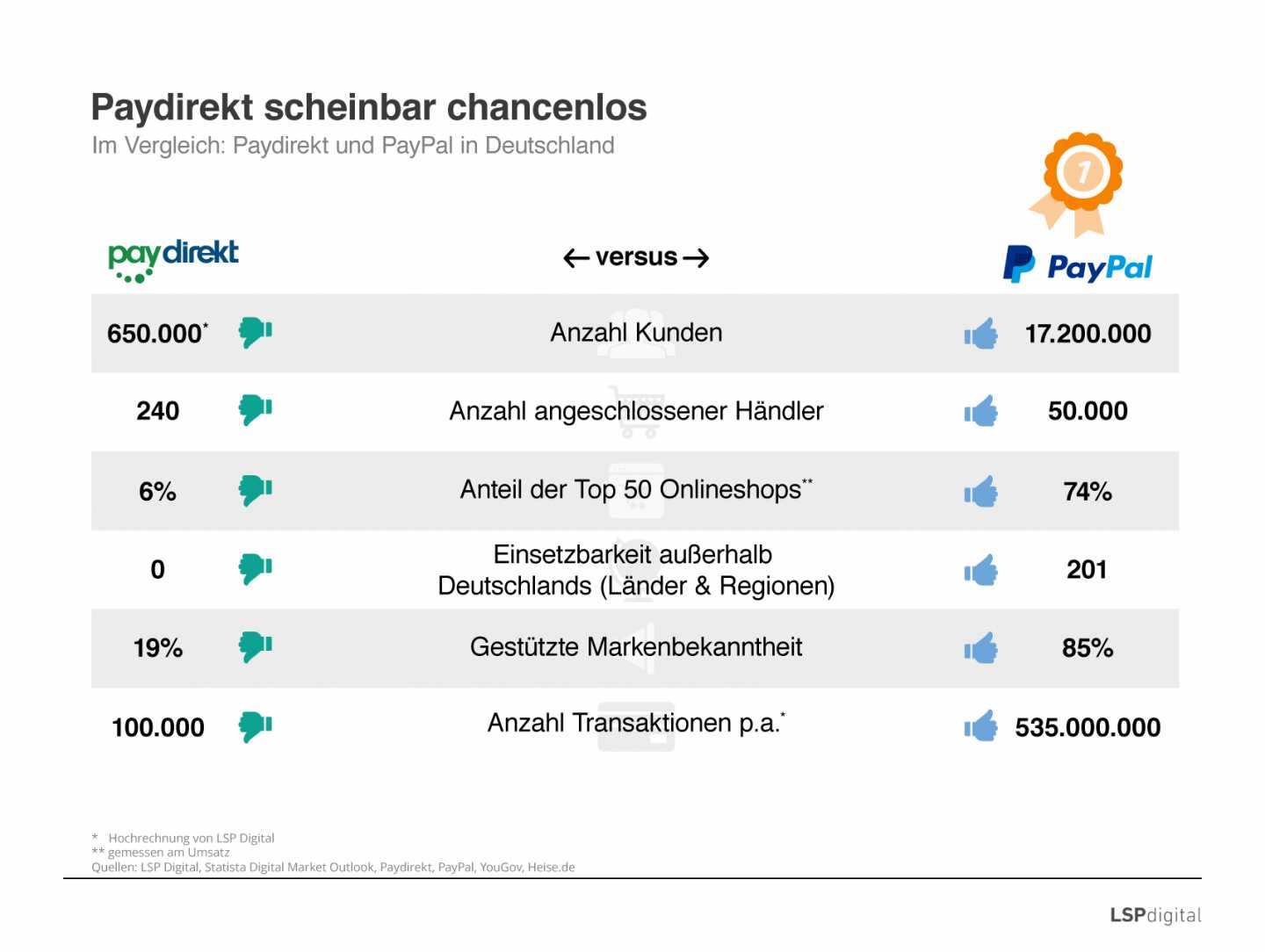 paydirect chancenlos