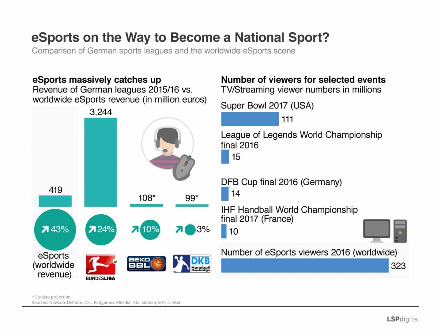 eSports on the Way to Become a National Sport