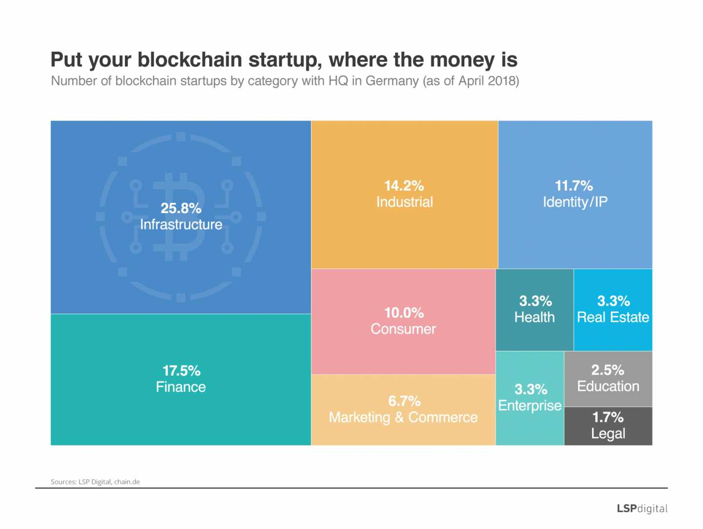Ecosystem of blockchain-focused business models in Germany