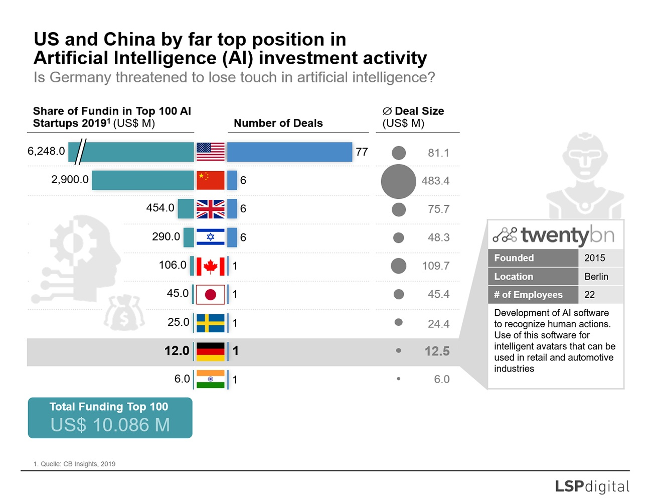 US and China by far top position in AI investment activity